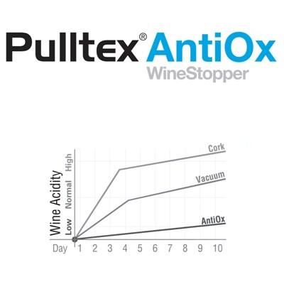 antiox tegen oxidatie van geopende wijn