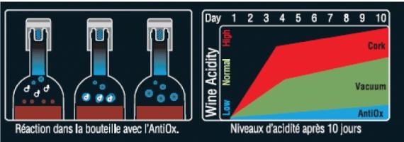 antiox bewaart de wijn